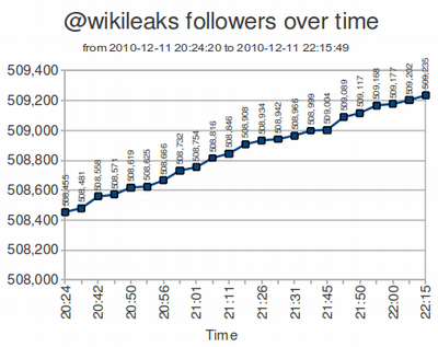 Wikileaks gaining followers