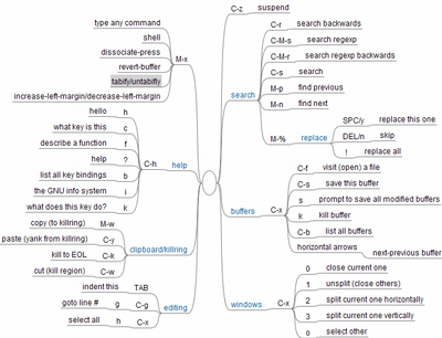Mind-map for a future Emacs cheatsheet